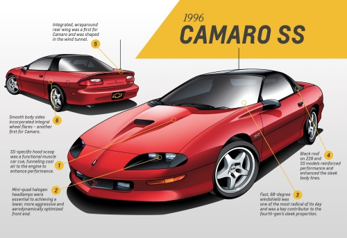 1996 Camaro SS Info Ad