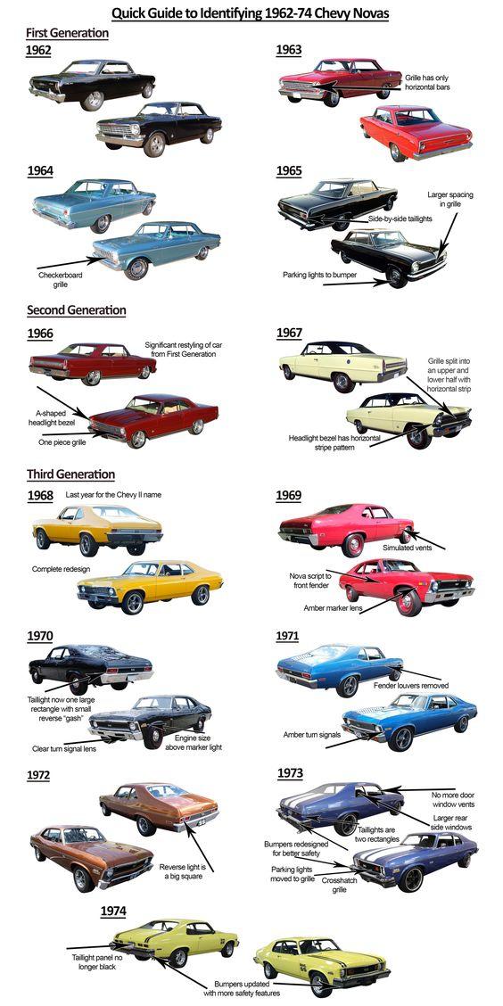 Quick Guide to 62-74 Chevy II/Nova
